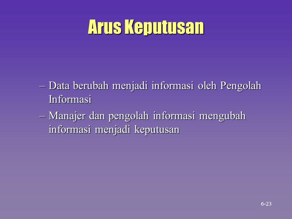 Arus Keputusan Data berubah menjadi informasi oleh Pengolah Informasi
