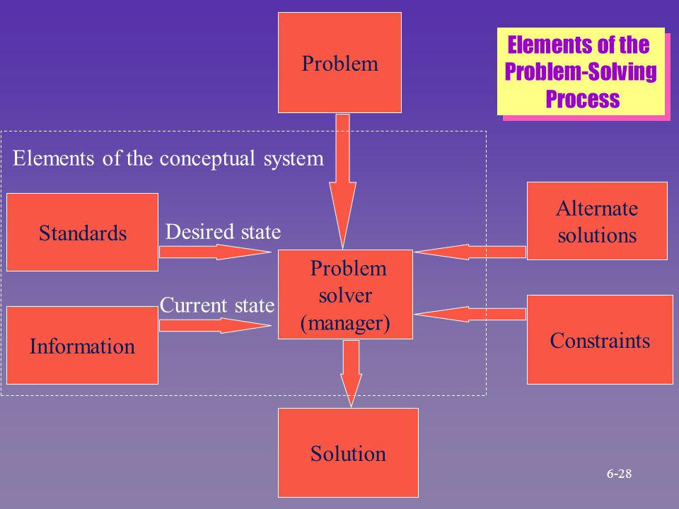 Elements of the conceptual system