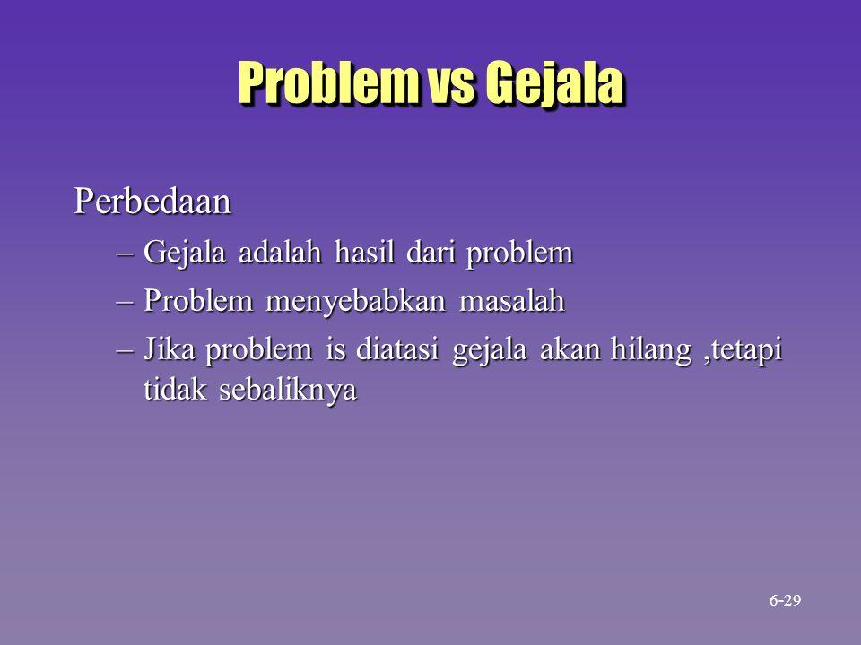 Problem vs Gejala Perbedaan Gejala adalah hasil dari problem