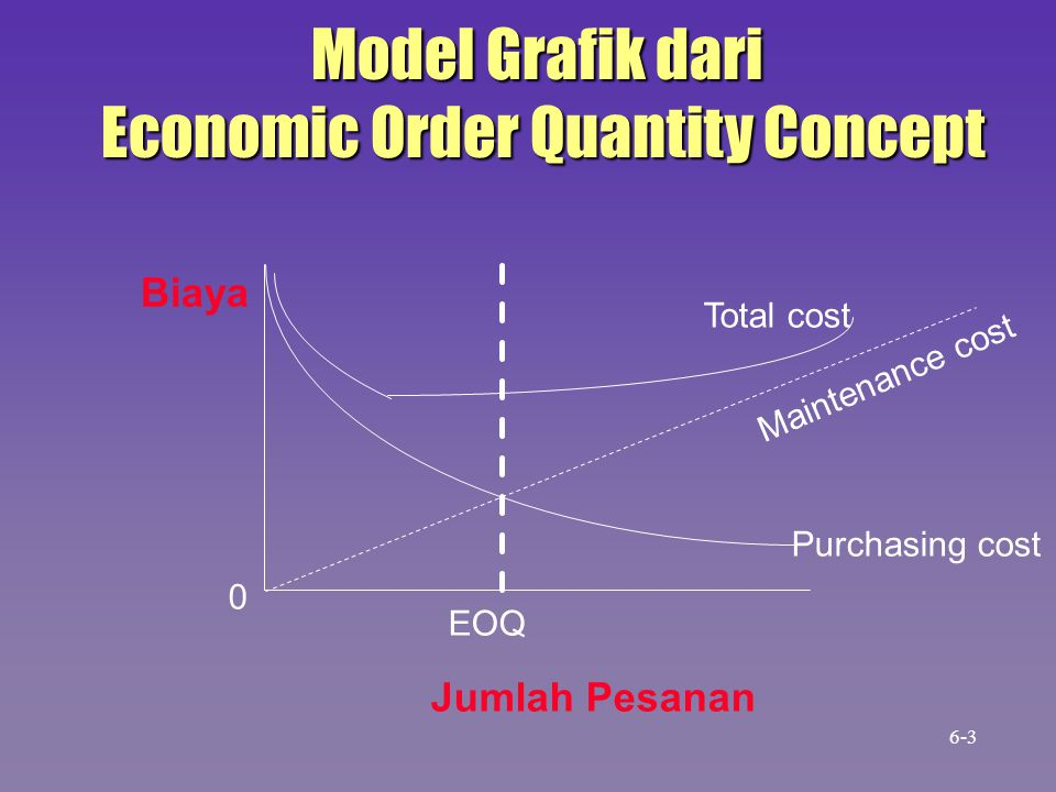 Economic Order Quantity Concept