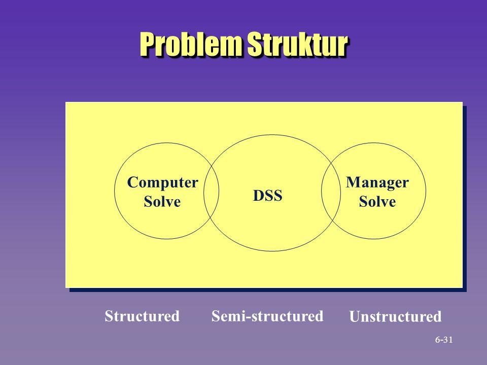 Problem Struktur DSS Computer Solve Manager Solve Structured