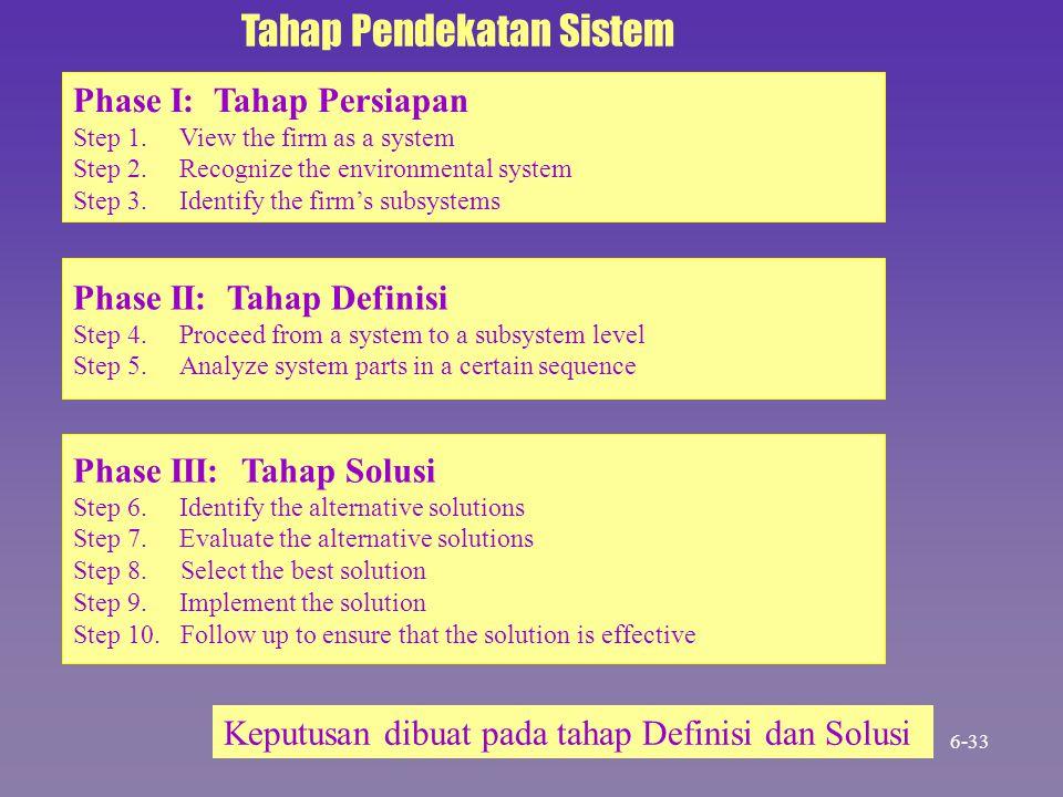Tahap Pendekatan Sistem