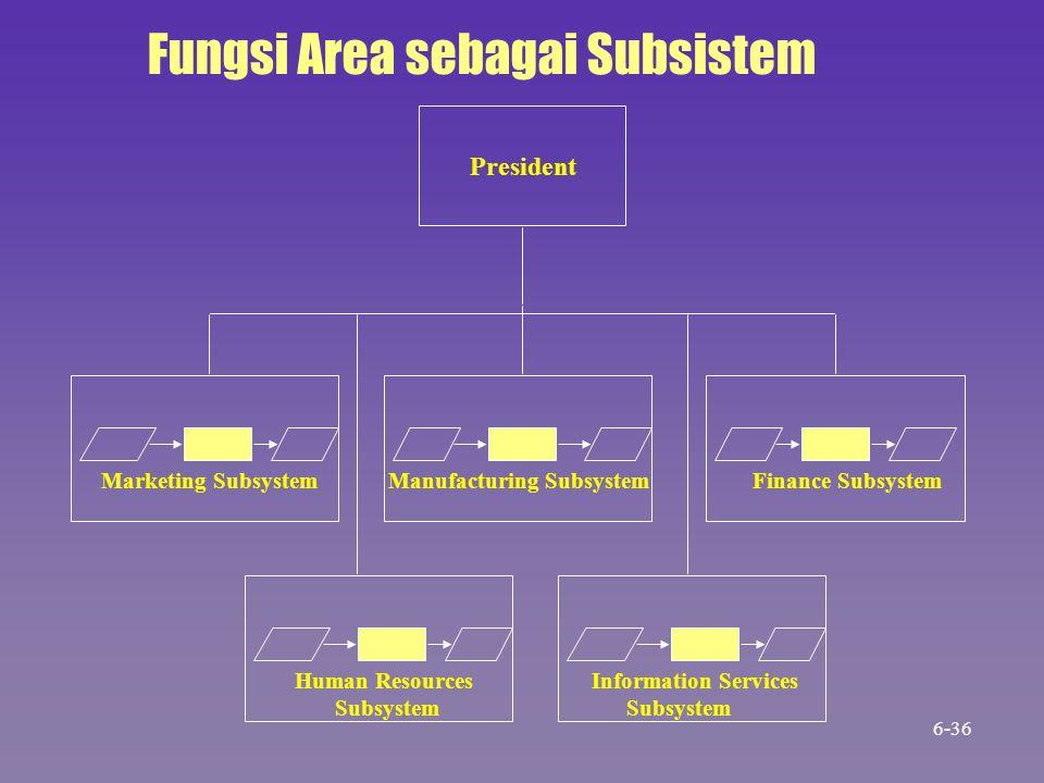 Fungsi Area sebagai Subsistem