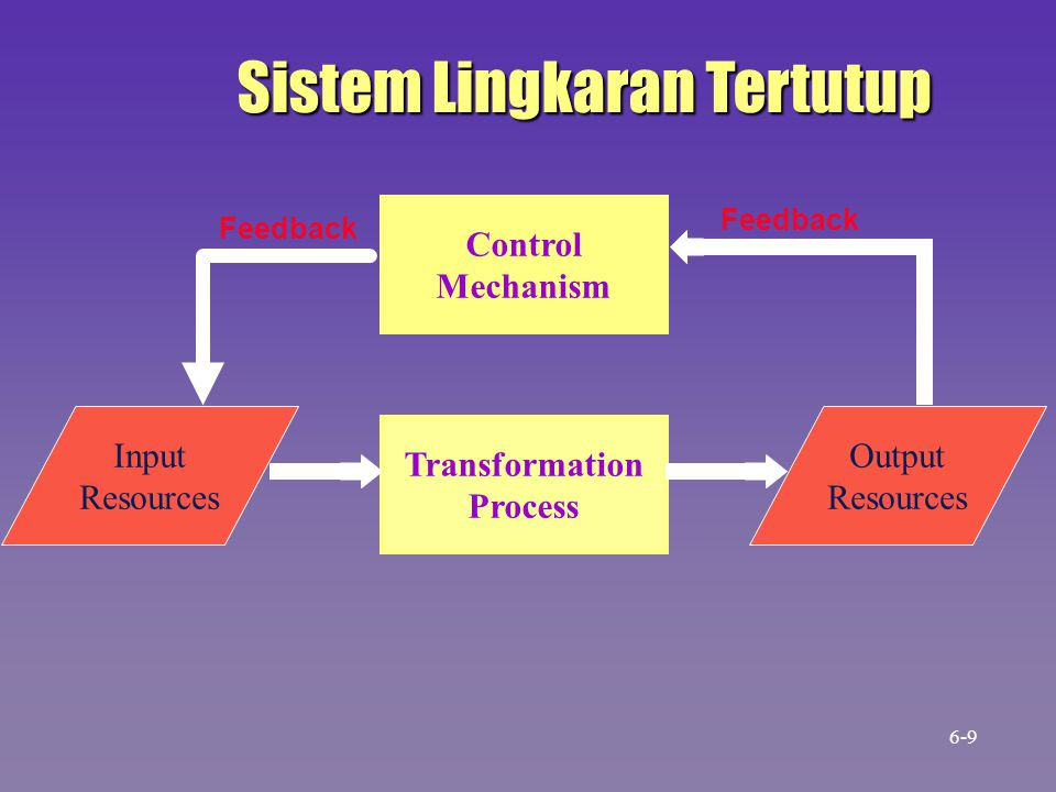 Sistem Lingkaran Tertutup