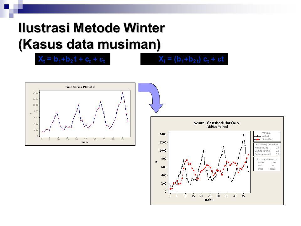 Ilustrasi Metode Winter (Kasus data musiman)