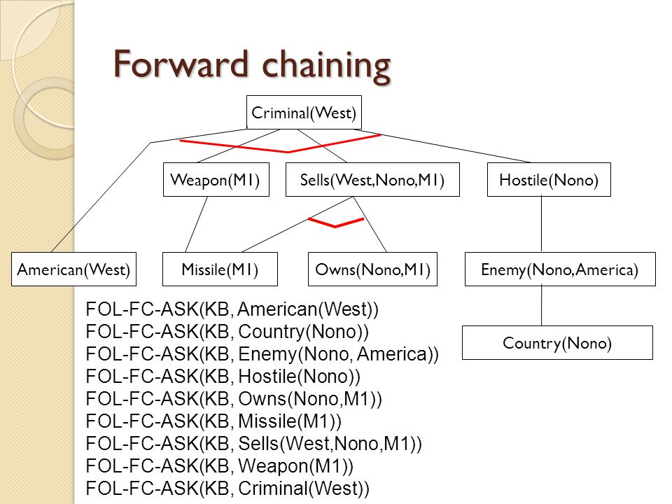 Forward chaining FOL-FC-ASK(KB, American(West))
