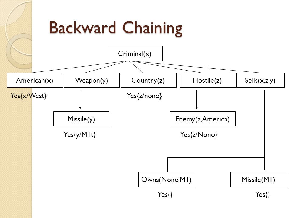 Backward Chaining Criminal(x) American(x) Weapon(y) Country(z)