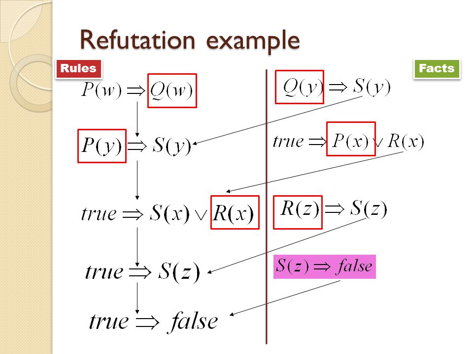 Refutation example Rules Facts