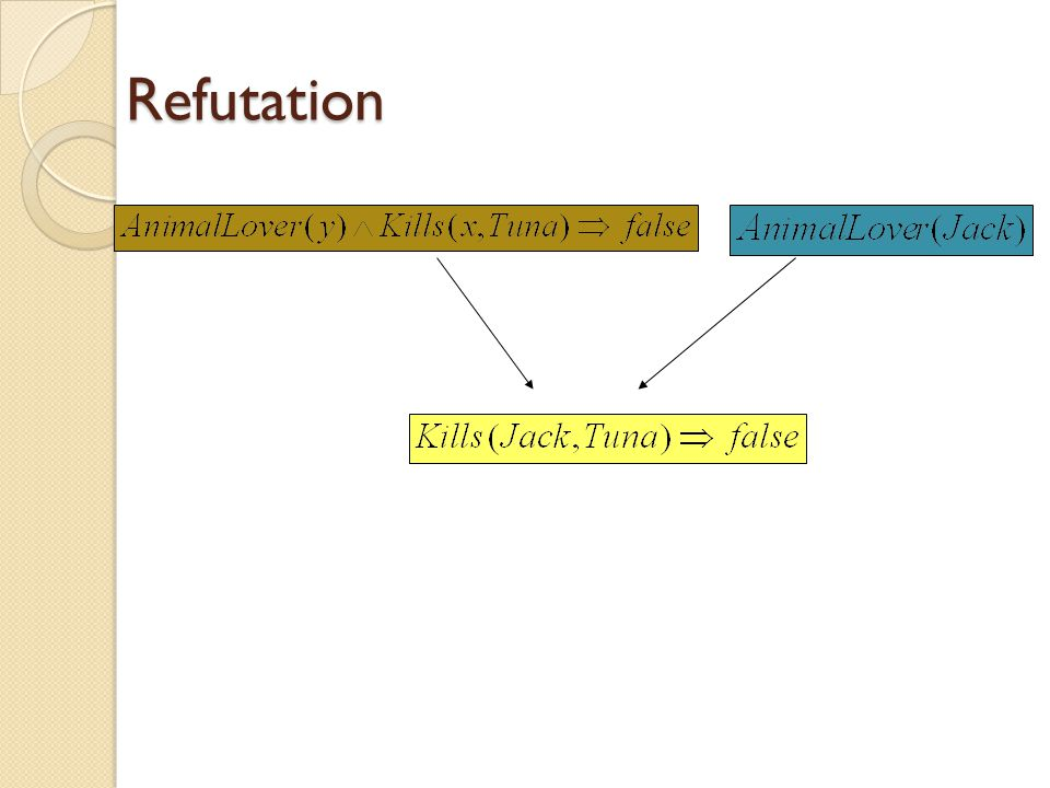 Refutation