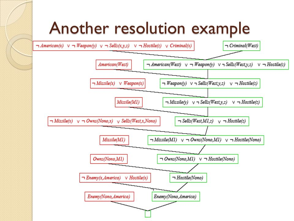 Another resolution example