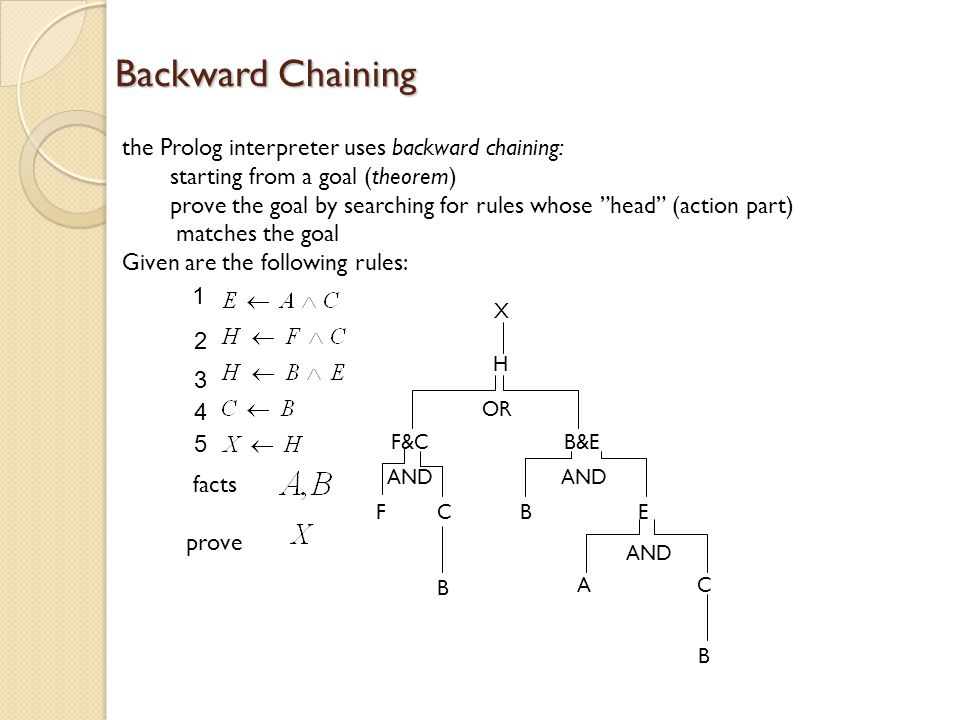 Backward Chaining the Prolog interpreter uses backward chaining: