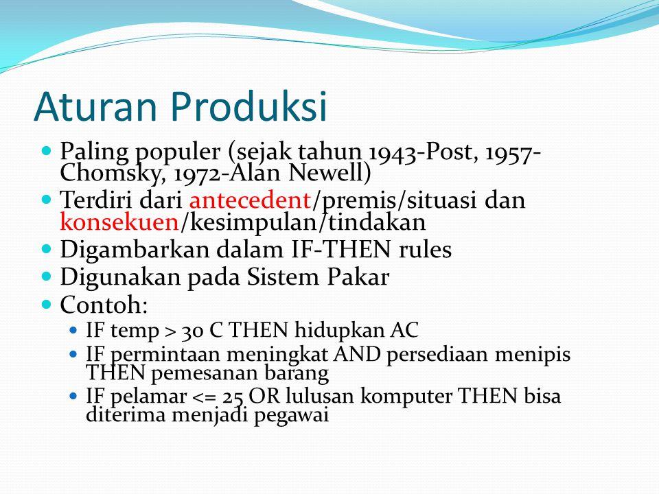 Aturan Produksi Paling populer (sejak tahun 1943-Post, 1957-Chomsky, 1972-Alan Newell)