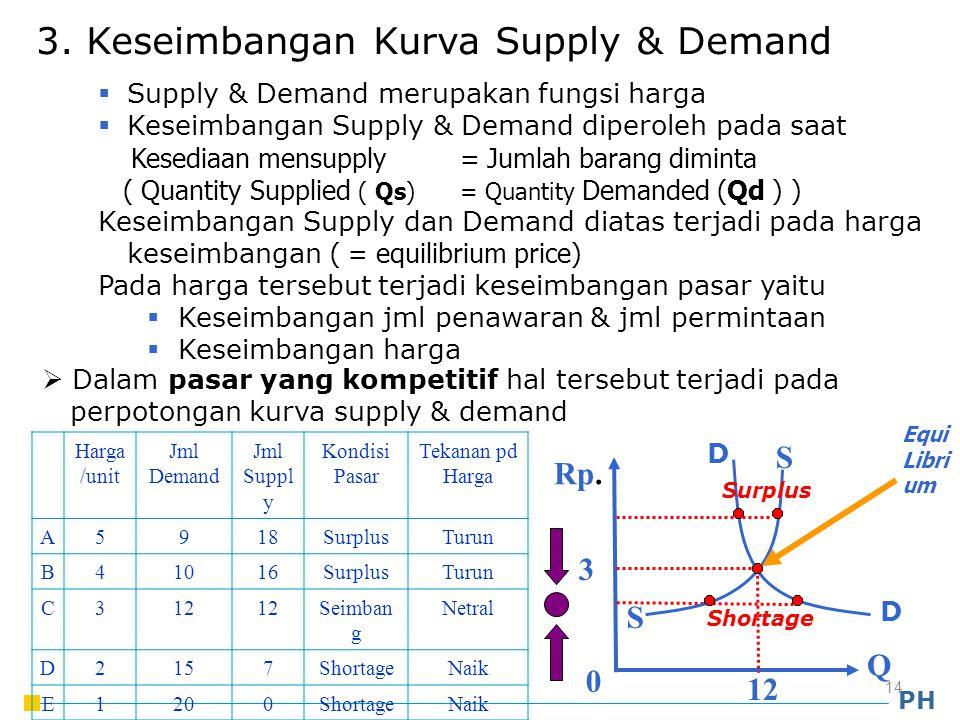 3. Keseimbangan Kurva Supply & Demand