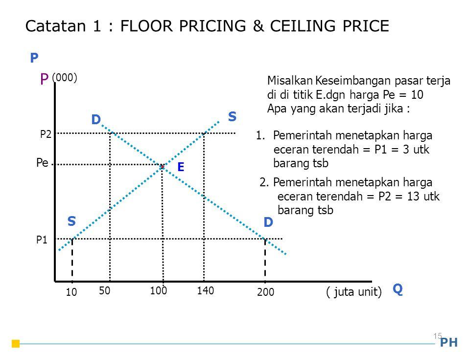 Catatan 1 : FLOOR PRICING & CEILING PRICE
