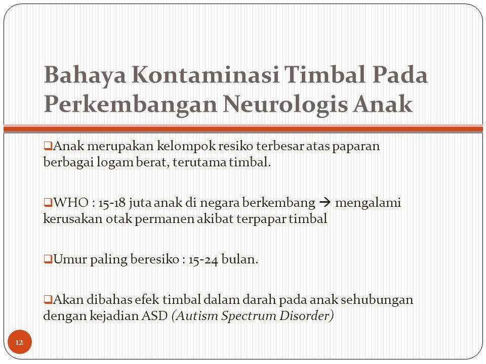 Bahaya Kontaminasi Timbal Pada Perkembangan Neurologis Anak