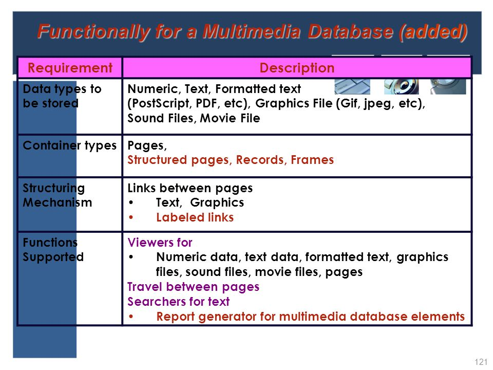 Functionally for a Multimedia Database (added)