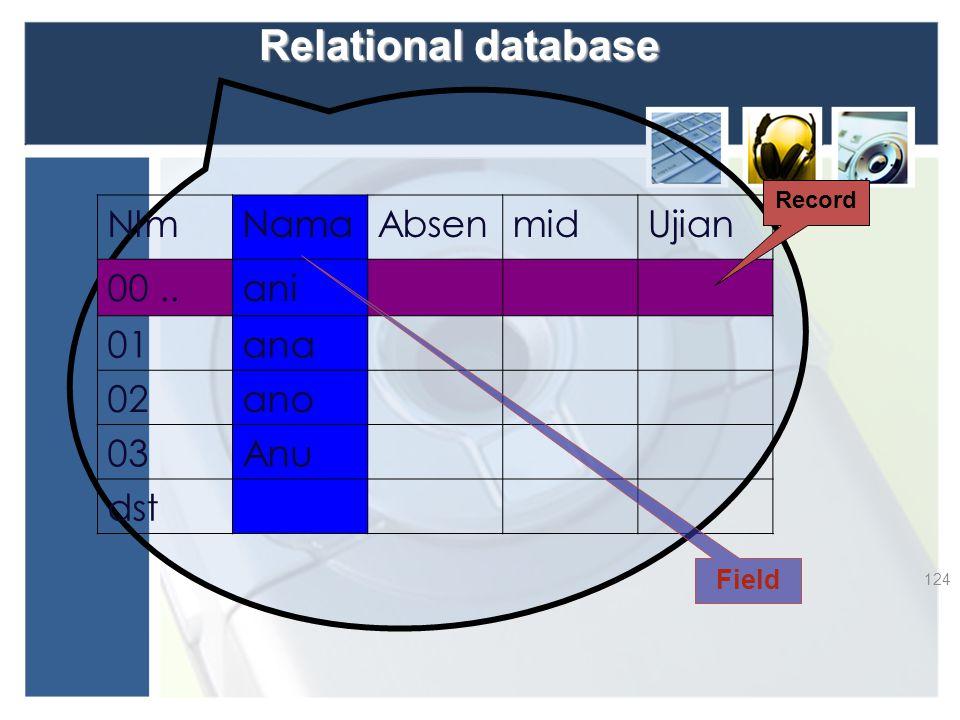 Relational database NIm Nama Absen mid Ujian 00 .. ani 01 ana 02 ano
