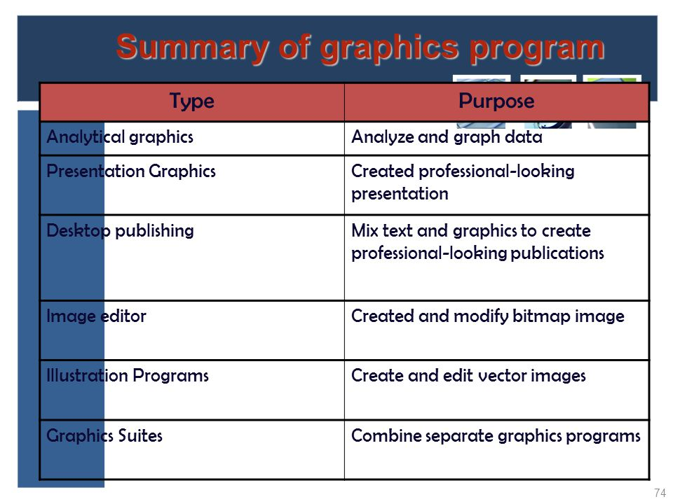 Summary of graphics program