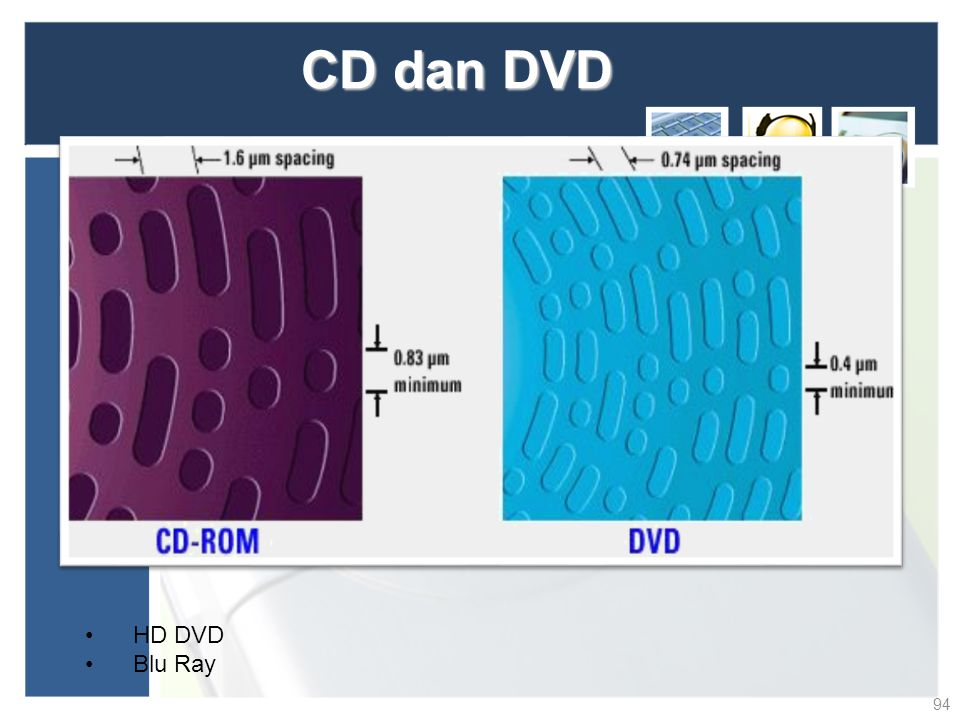 CD dan DVD HD DVD Blu Ray