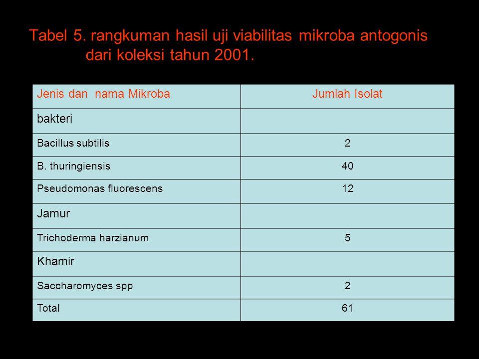 Tabel 5. rangkuman hasil uji viabilitas mikroba antogonis