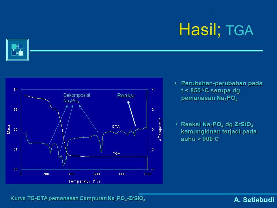 Hasil; TGA Perubahan-perubahan pada t < 850 0C serupa dg pemanasan Na3PO4. Dekomposisi Na3PO4. Reaksi.