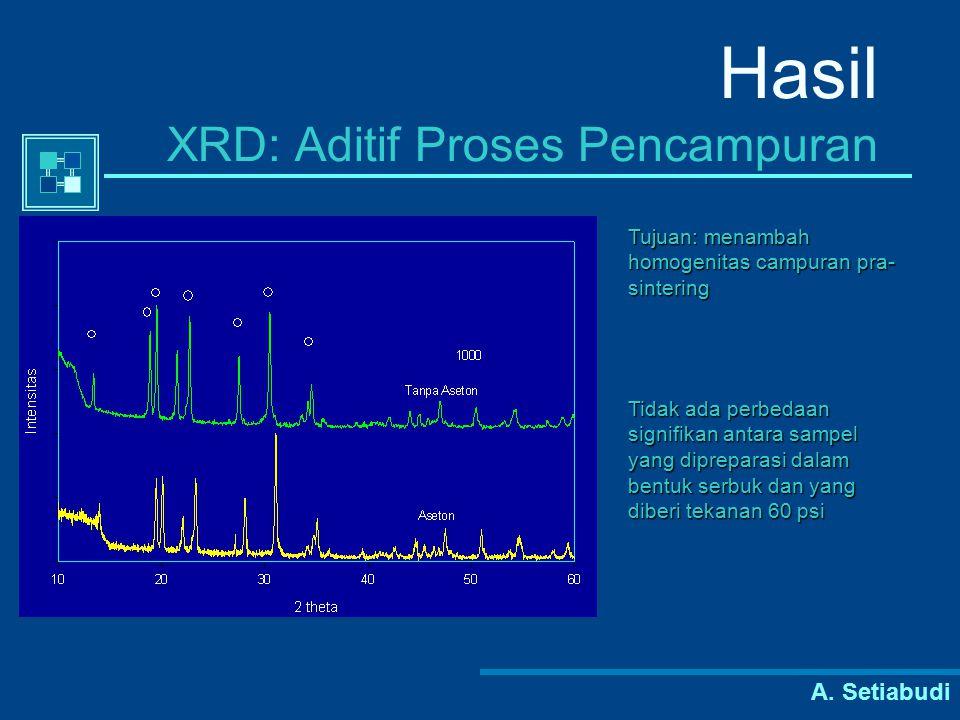 Hasil XRD: Aditif Proses Pencampuran