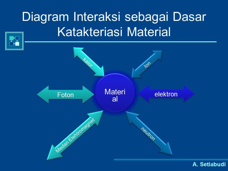 Diagram Interaksi sebagai Dasar Katakteriasi Material