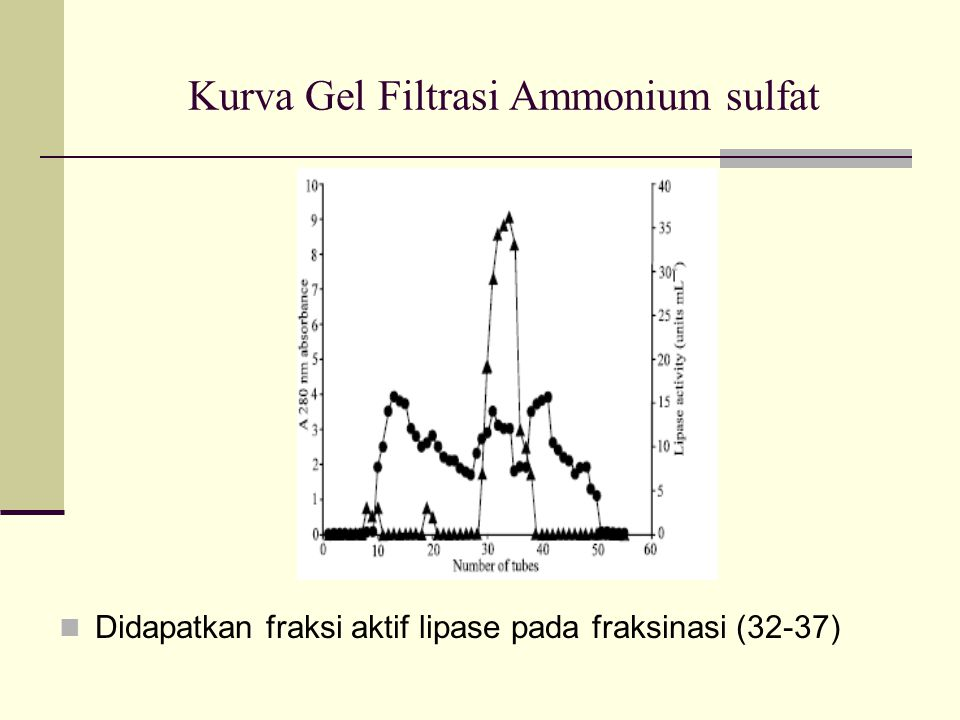 Kurva Gel Filtrasi Ammonium sulfat