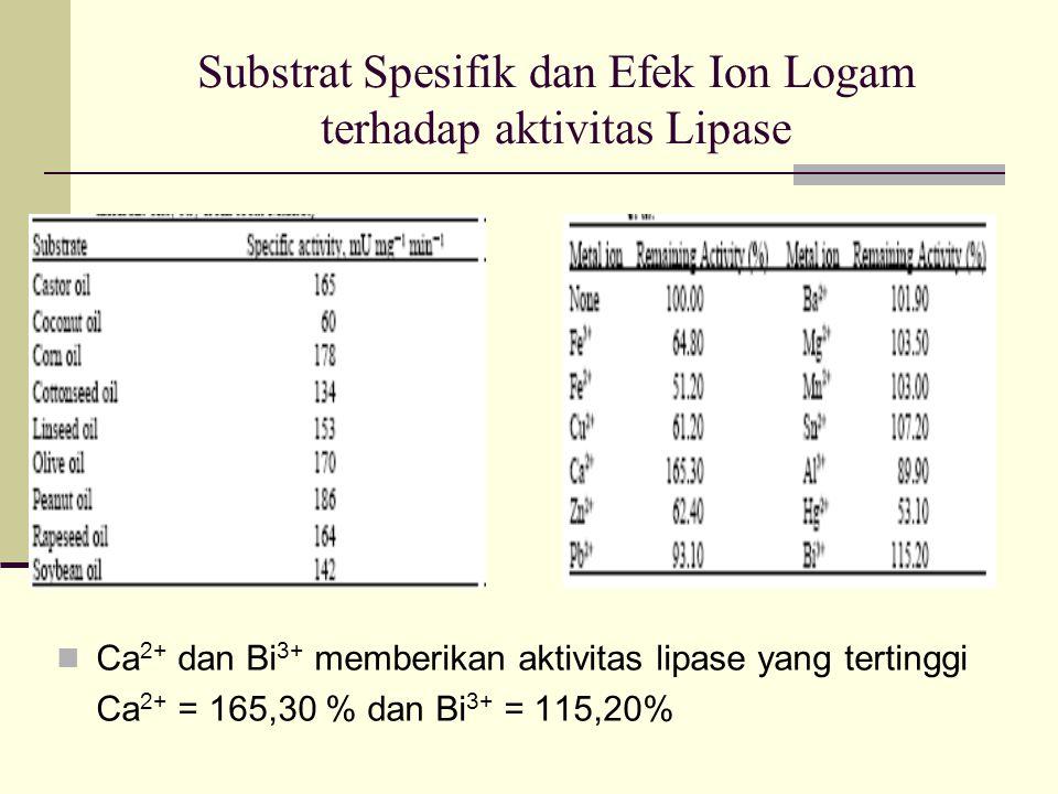 Substrat Spesifik dan Efek Ion Logam terhadap aktivitas Lipase