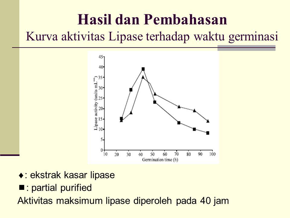 Hasil dan Pembahasan Kurva aktivitas Lipase terhadap waktu germinasi