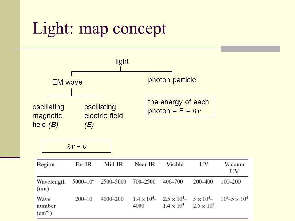 Light: map concept light photon particle EM wave