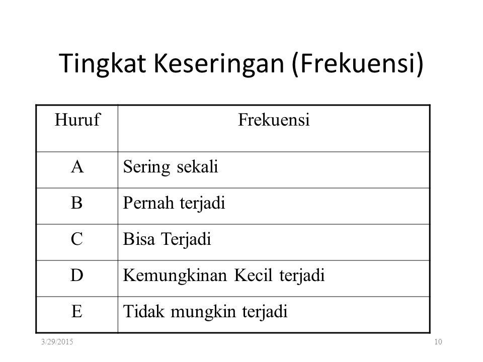 Tingkat Keseringan (Frekuensi)
