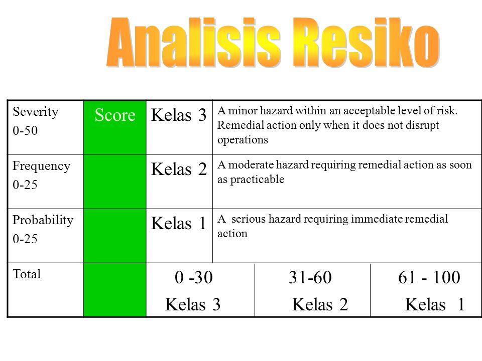 Analisis Resiko Score Kelas 3 Kelas 2 Kelas 1 0 -30 31-60 61 - 100