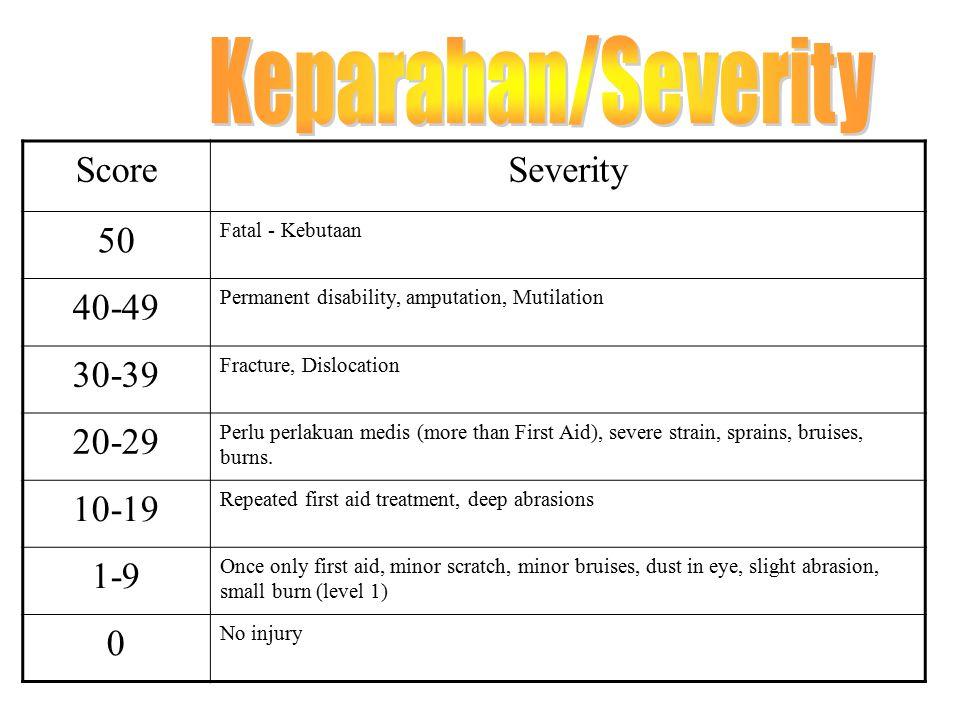 Keparahan/Severity Score Severity 50 40-49 30-39 20-29 10-19 1-9