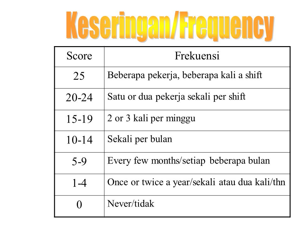 Keseringan/Frequency