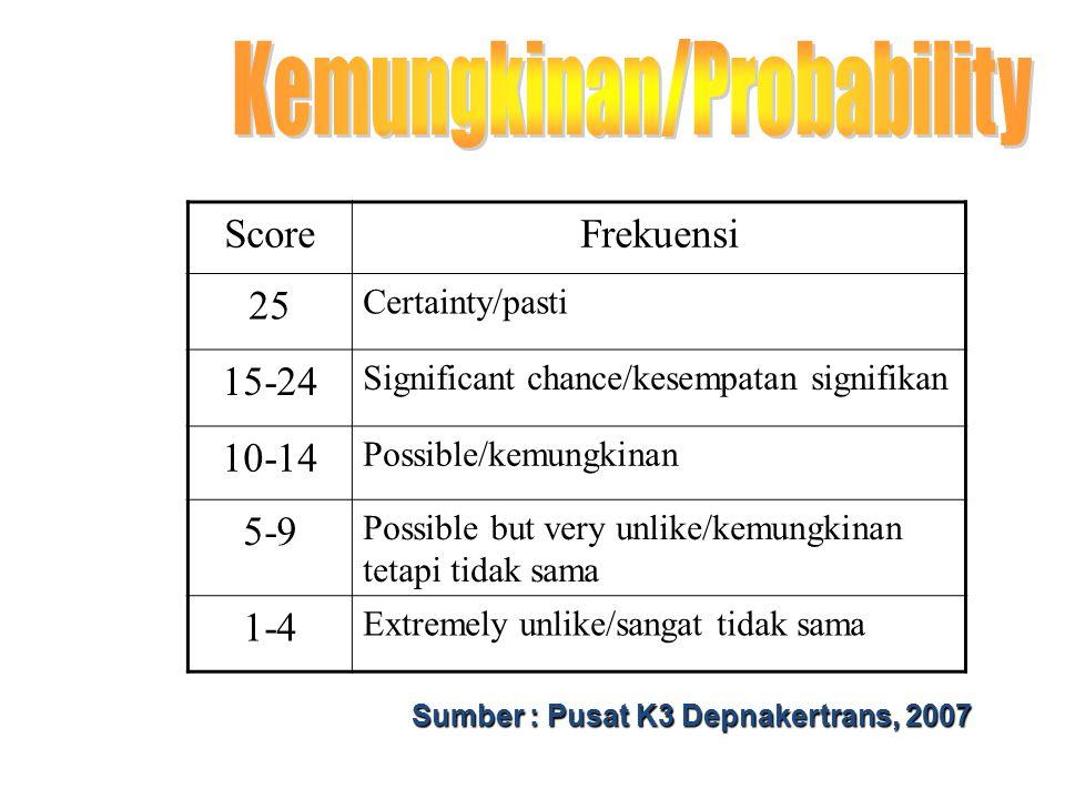 Kemungkinan/Probability