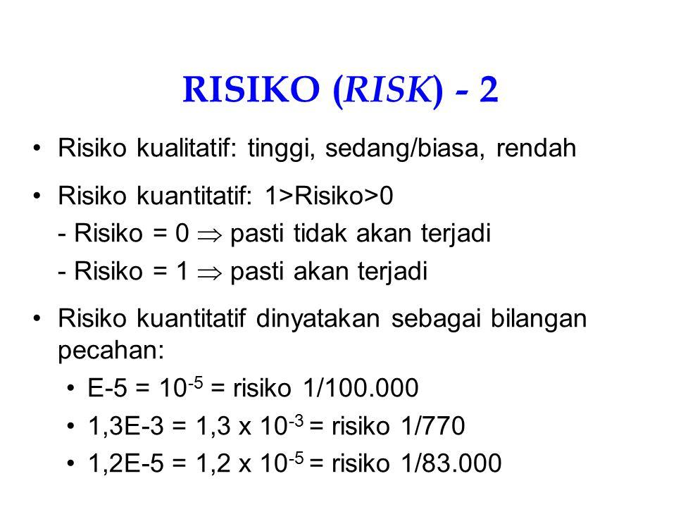 RISIKO (RISK) - 2 Risiko kualitatif: tinggi, sedang/biasa, rendah