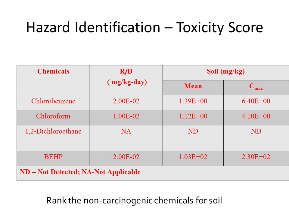 Hazard Identification – Toxicity Score