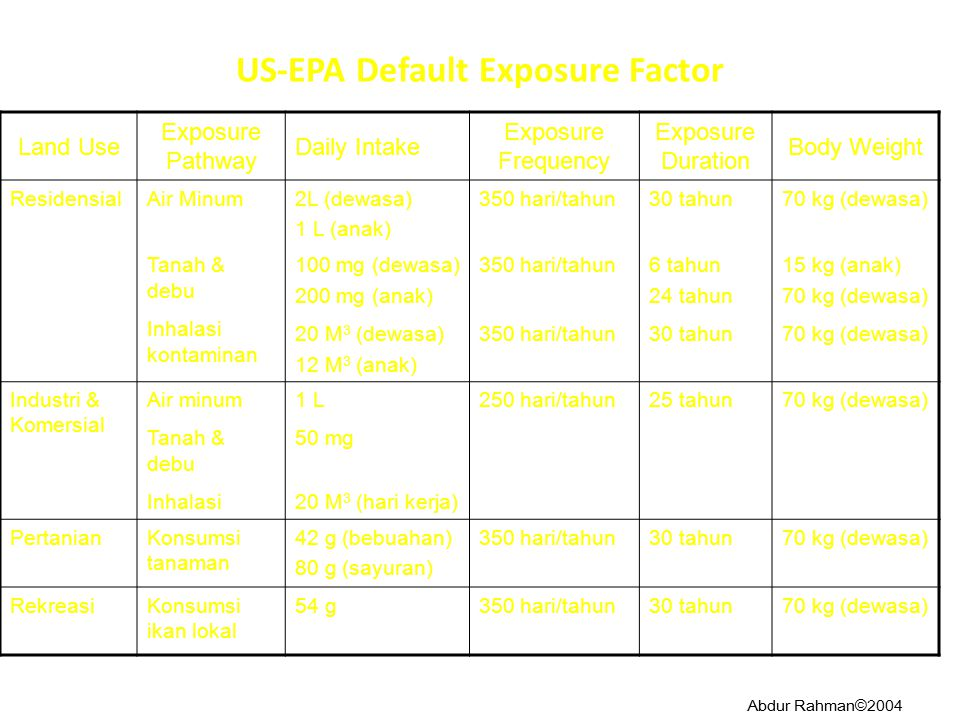 US-EPA Default Exposure Factor