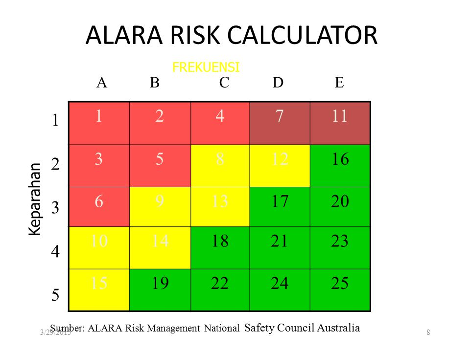 ALARA RISK CALCULATOR FREKUENSI. A B C D E. 1. 2. 4.