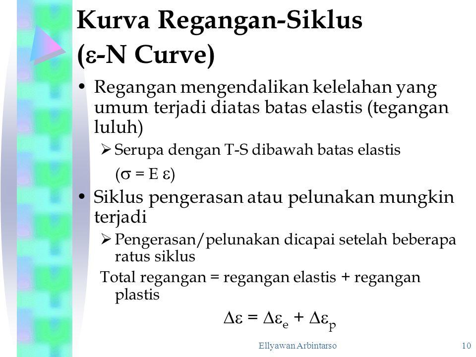 Kurva Regangan-Siklus (-N Curve)