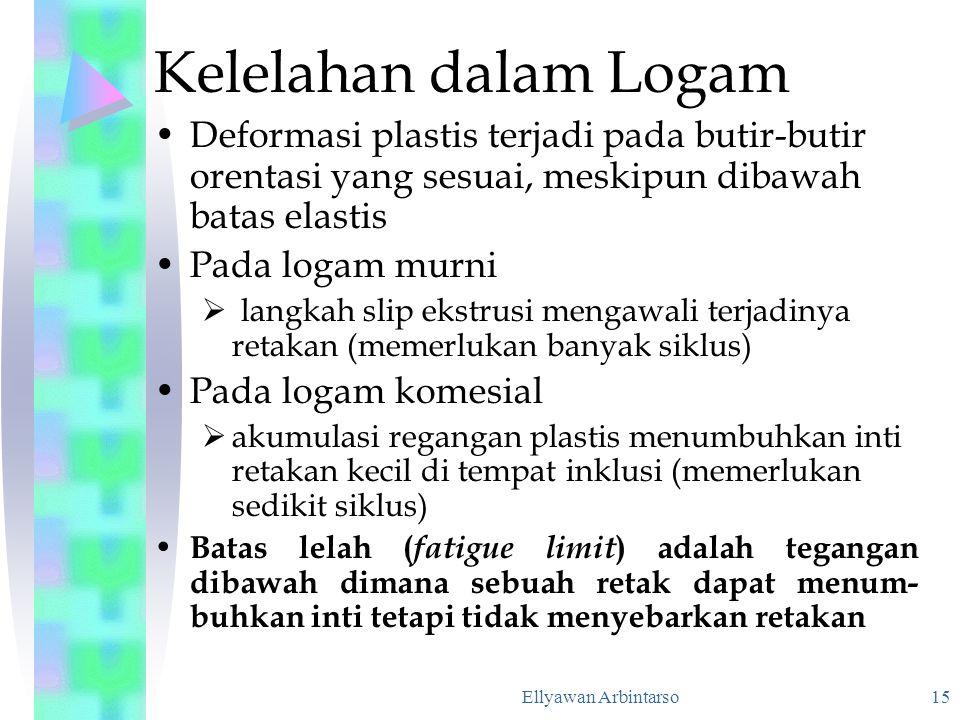 Kelelahan dalam Logam Deformasi plastis terjadi pada butir-butir orentasi yang sesuai, meskipun dibawah batas elastis.