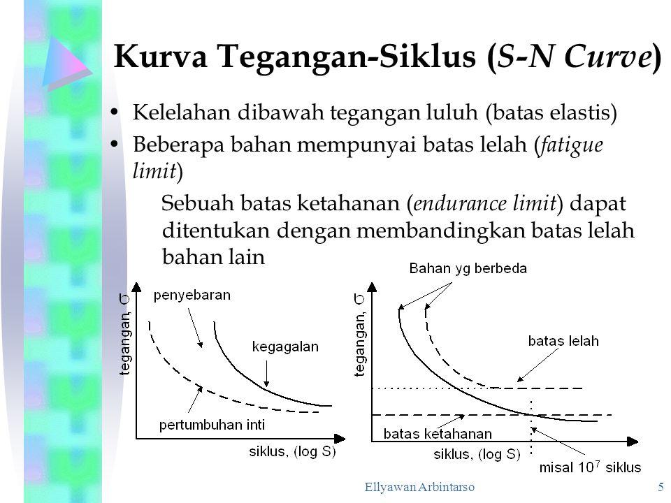 Kurva Tegangan-Siklus (S-N Curve)