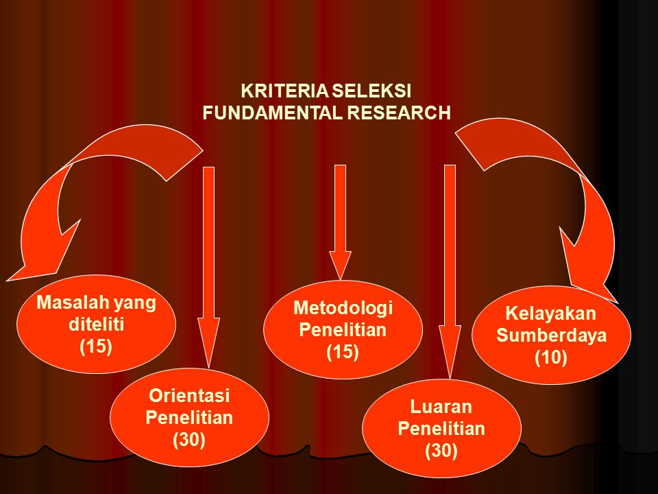 KRITERIA SELEKSI FUNDAMENTAL RESEARCH