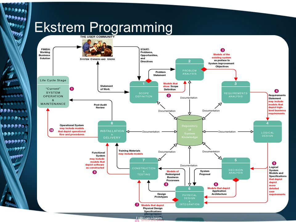 Ekstrem Programming Classic life cycle Lukman Hakim
