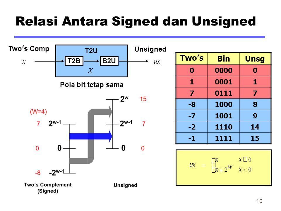 Relasi Antara Signed dan Unsigned