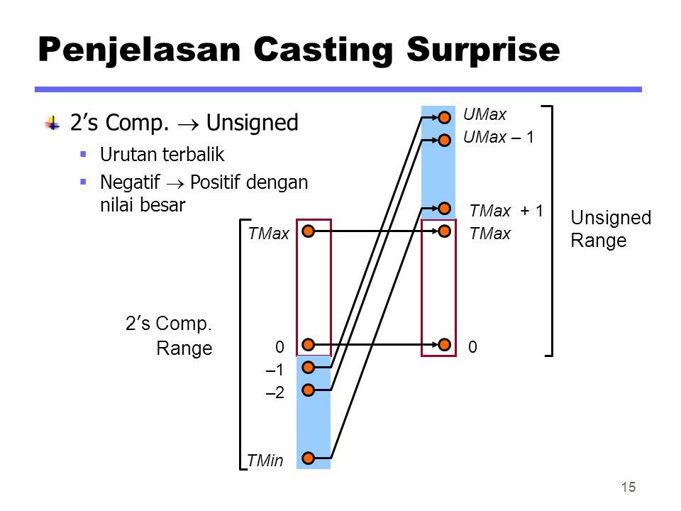 Penjelasan Casting Surprise