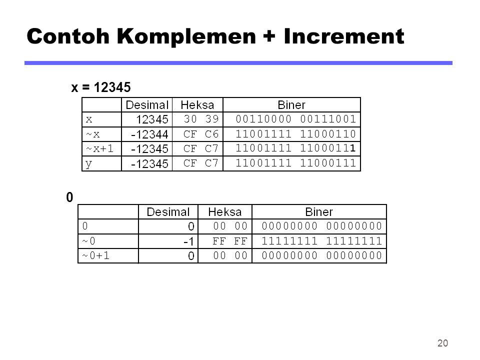 Contoh Komplemen + Increment