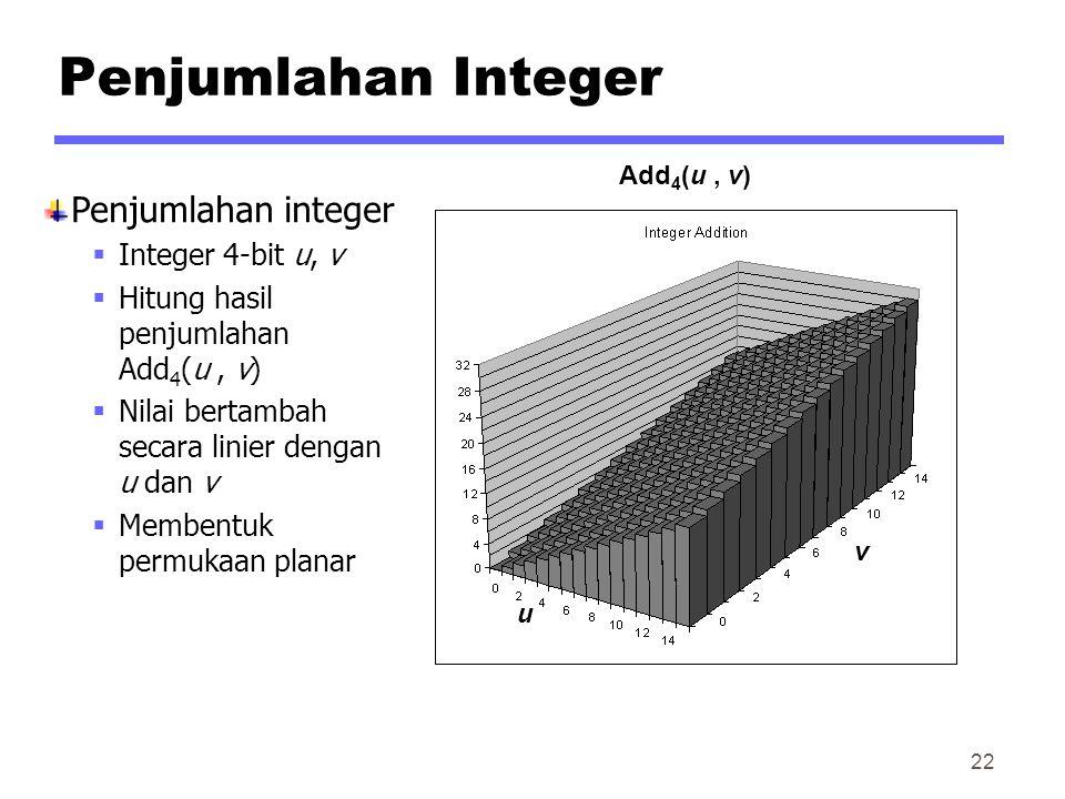 Penjumlahan Integer Penjumlahan integer Integer 4-bit u, v