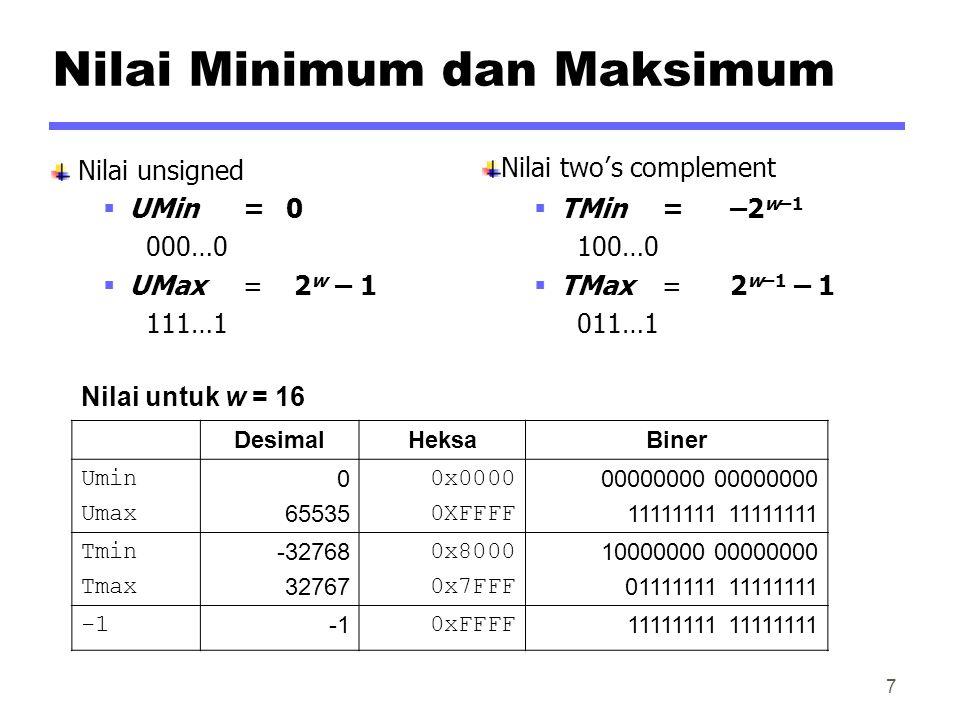 Nilai Minimum dan Maksimum